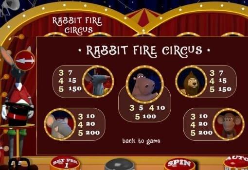 Игровые автоматы на реальные деньги с выводом - Rabbit Fire Circus