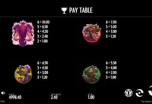 Таблица выплат в онлайн аппарате Pink Elephants